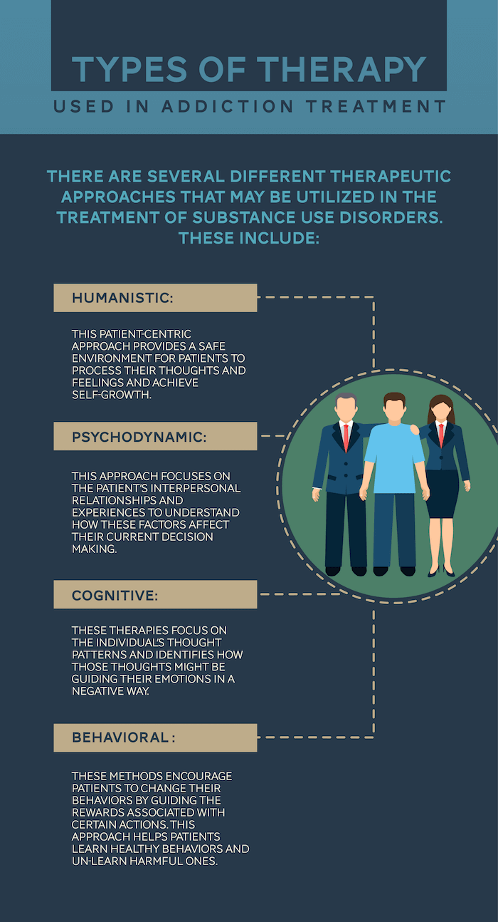the types of therapy available and needed to help with addiction issues, cognitive behavioral therapy, behavioral and more at Changing Tides Treatment