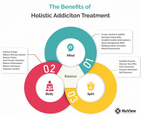 benefits-holistic-addiction-treatment